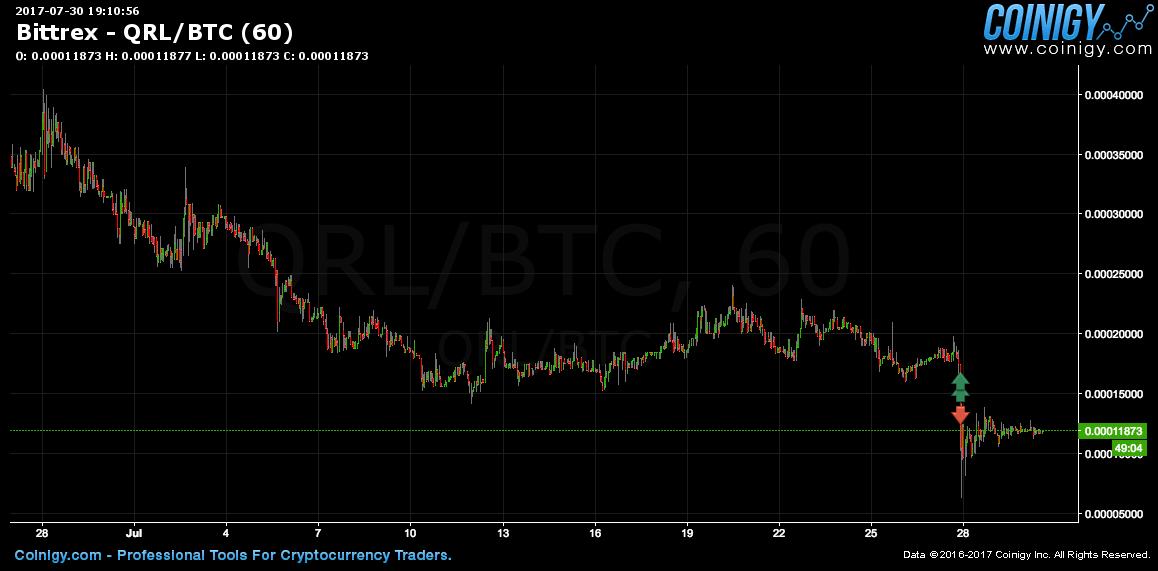 Poloniex Best Bitcoins To Buy Crypto Market Scanner Telegram – Vastava