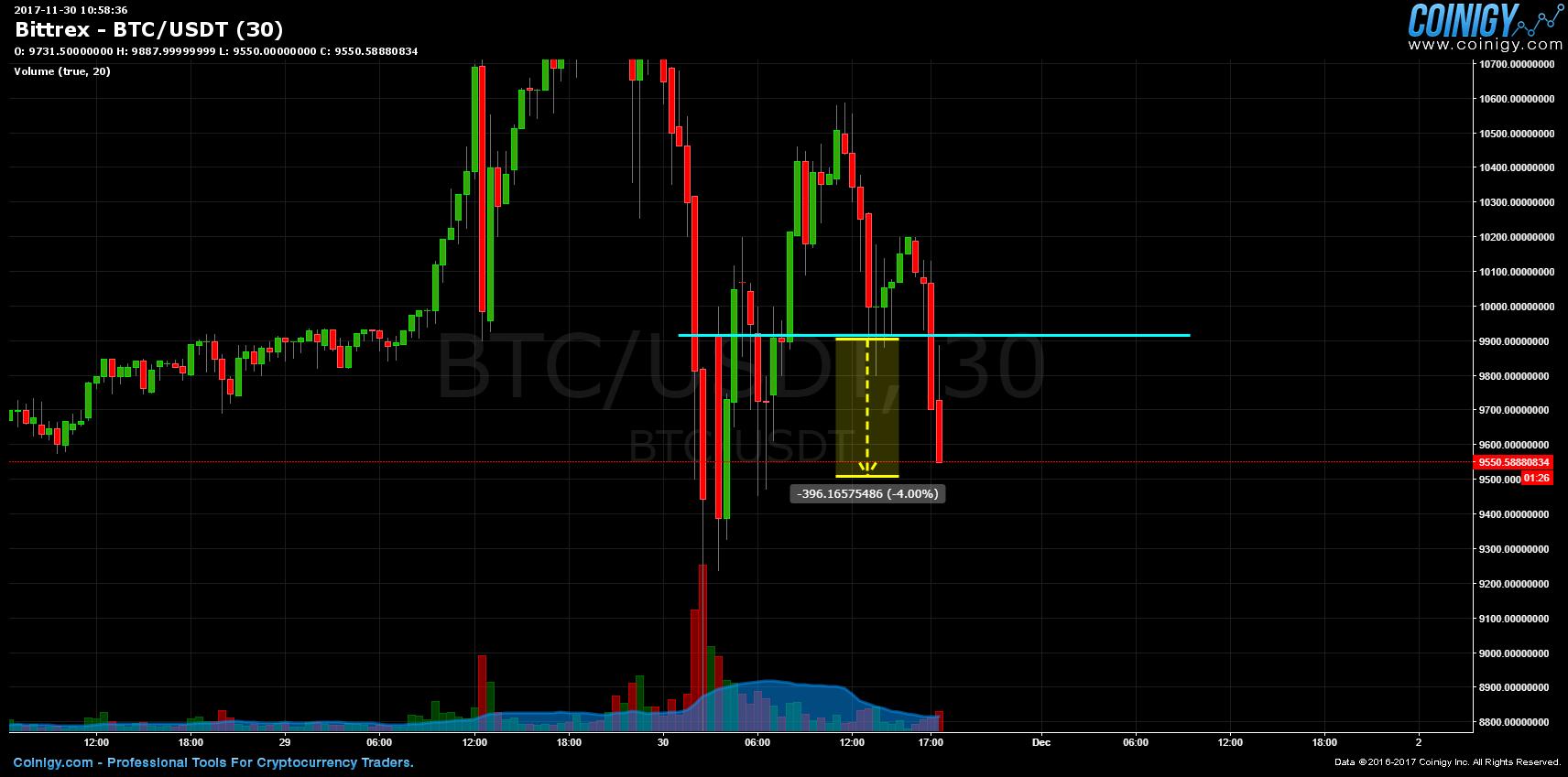 fxpro bitcoin depozit jumătate btc