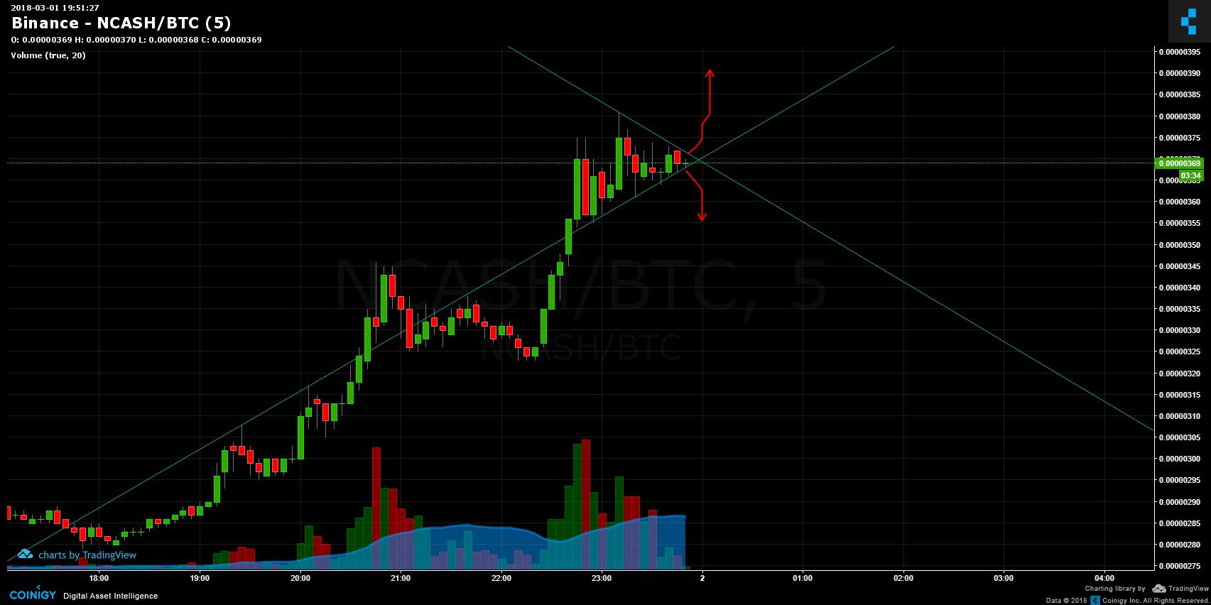 ncash btc tradingview