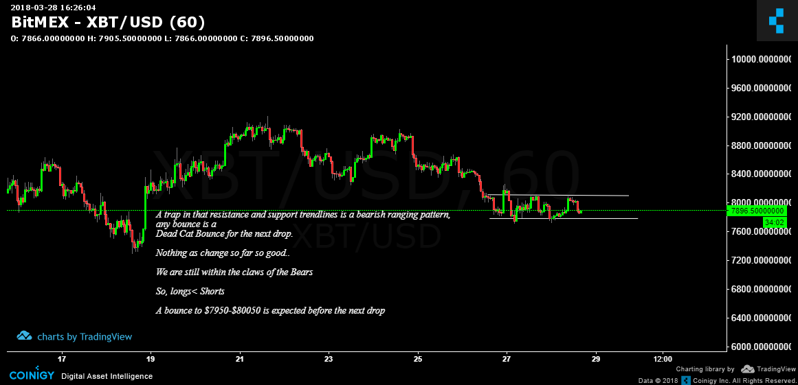BitMEX XBT/USD Chart - Published on Coinigy com on March