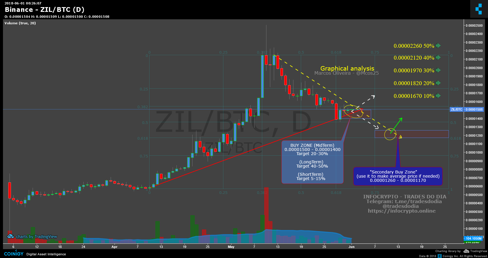 Binance ZIL/BTC Chart - Published on Coinigy.com on June 1st, 2018 on