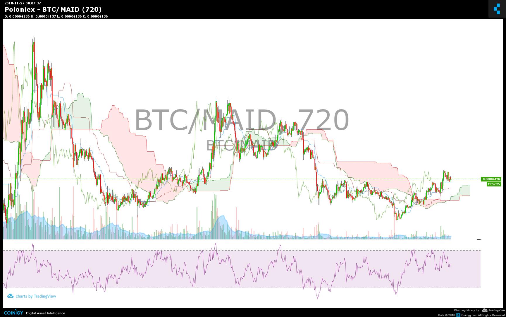 maid btc tradingview)