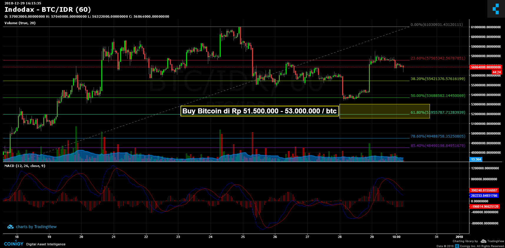 Indodax Btc Idr Chart Published On Coinigy Com On December 29th 2018 At 4 15 Pm