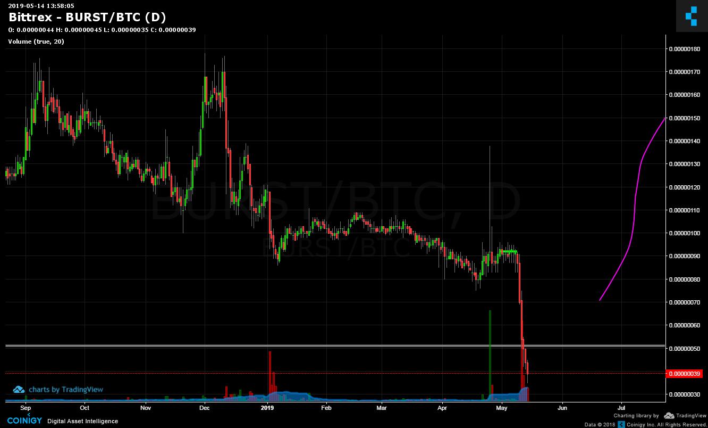 Bittrex Burst Btc Chart Published On